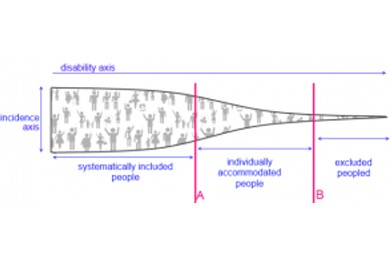 chart showing a bunch of people clustered on the left (without a disability), and progressively fewer people who are more disabled or at least more divergent
