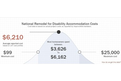 graphic showing the national remodel for disability accommodation costs