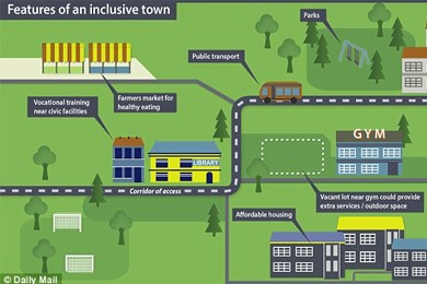 illustration of features of an inclusive town