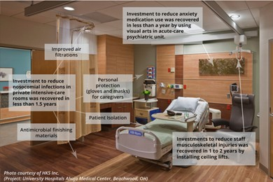 view of hospital room with text boxes inserted into photo highlighting room features