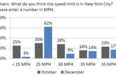 Data table showing the increase in knowledge that New Yorkers had of the speed limit